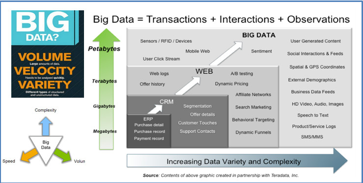Big Data & DB 1